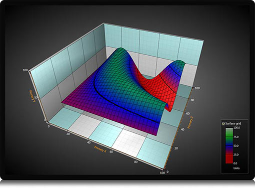 surface-3d-chart-free-trial